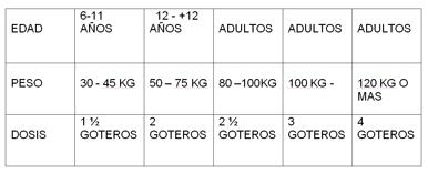 TABLA WEIGHT CONTROL FORMULA